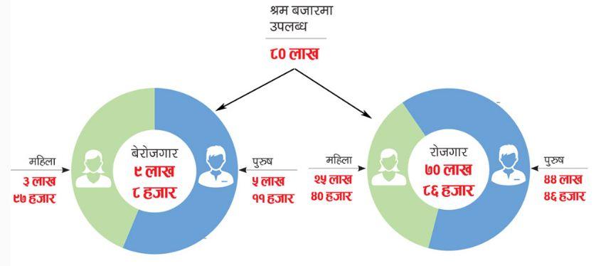नौं लाख नेपाली बेरोजगार
